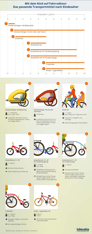 Fahrradtouren mit Kindern